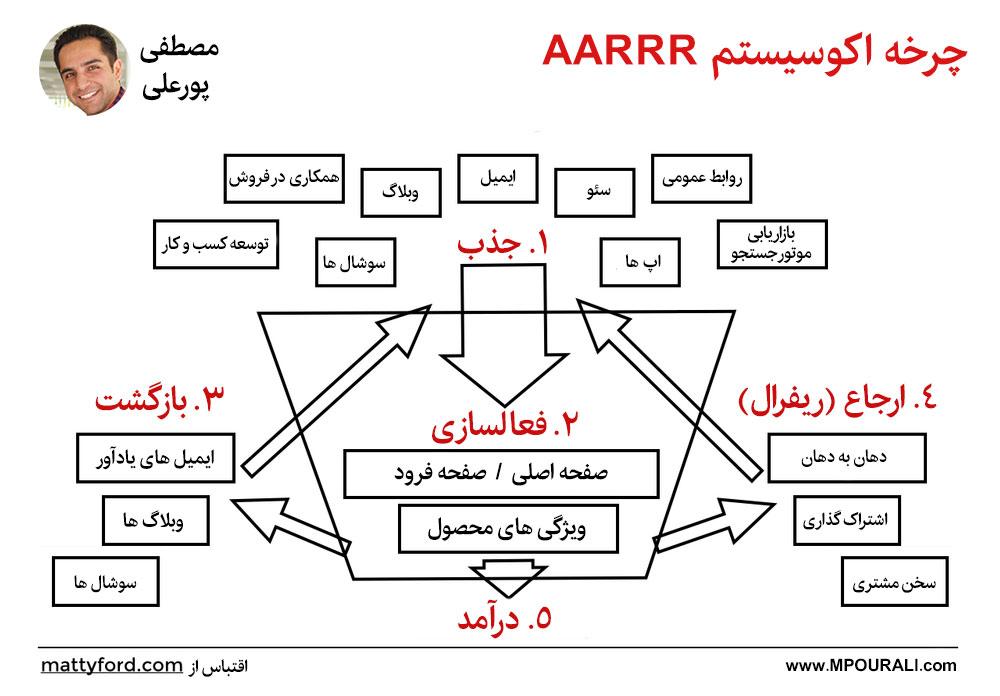 بازاریابی AARRR